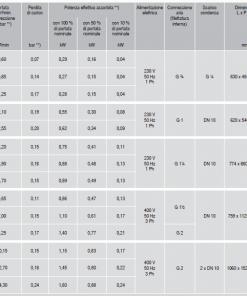 Essiccatori SEOTEC da 0.6 a oltre 14 mc 5