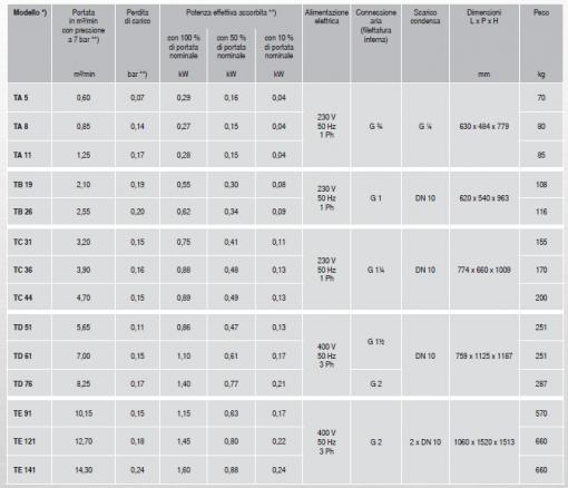 Essiccatori SEOTEC da 0.6 a oltre 14 mc 3